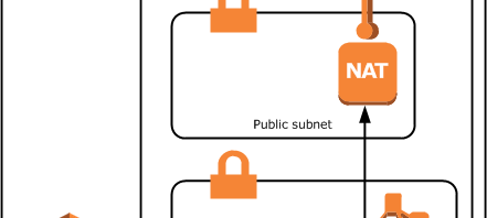 Amazon EMR 可以在 Private Subnet 裡面執行了...
